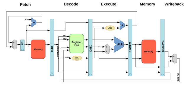 RISC-V datapath summay